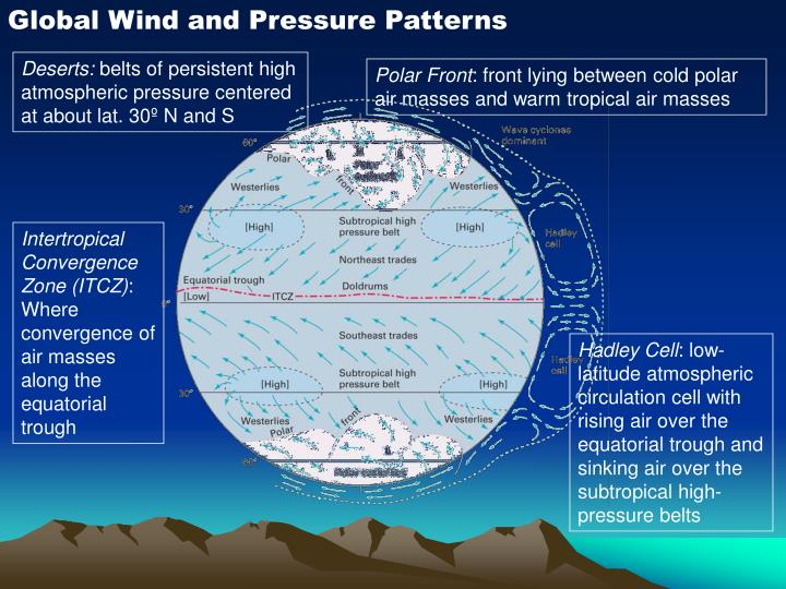 Global Wind and Pressure Patterns