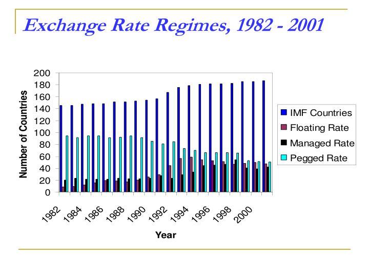 Exchange Rate Regimes, 1982 - 2001