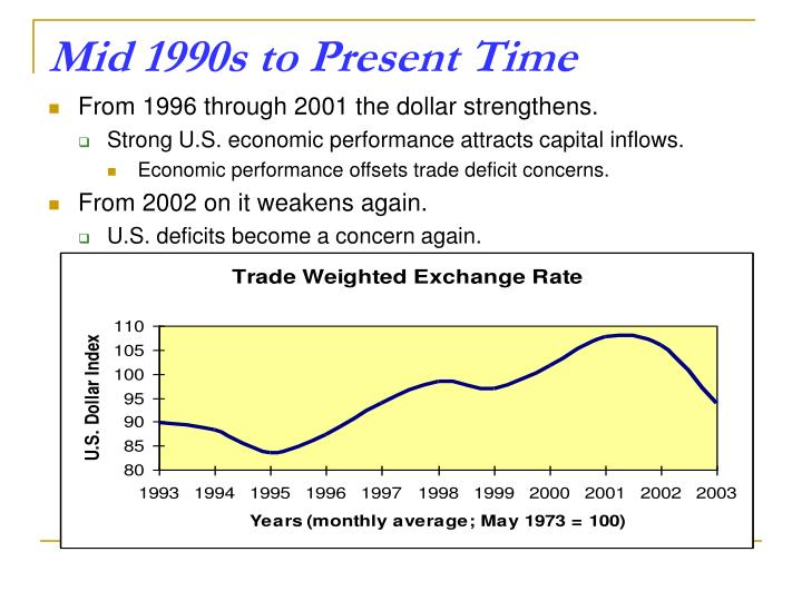 Mid 1990s to Present Time