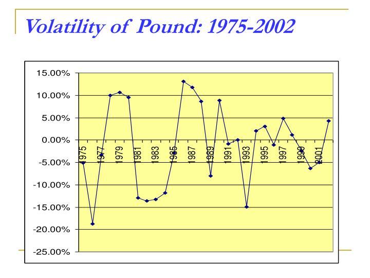 Volatility of Pound: 1975-2002