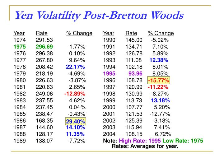 Yen Volatility Post-Bretton Woods