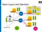 basic layout and operation