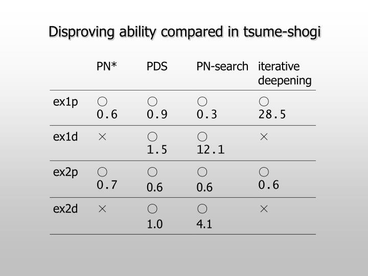 Disproving ability compared in tsume-shogi