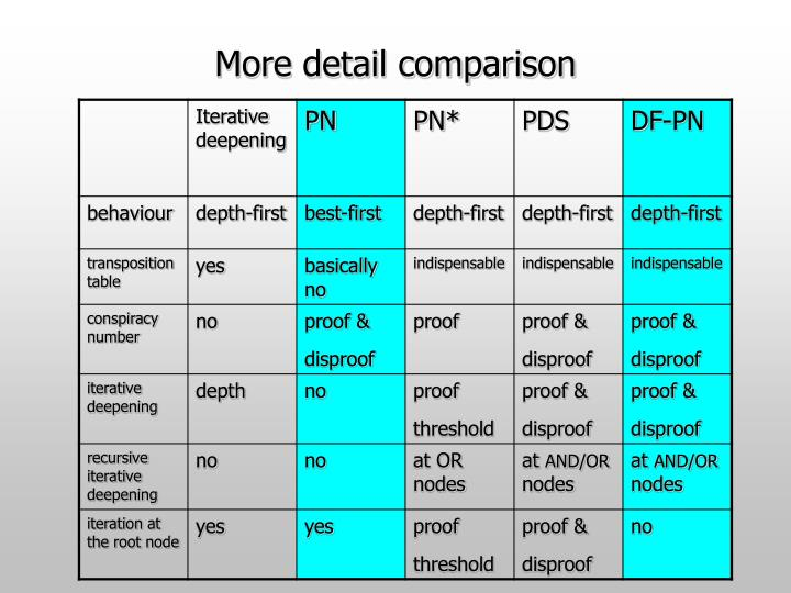 More detail comparison