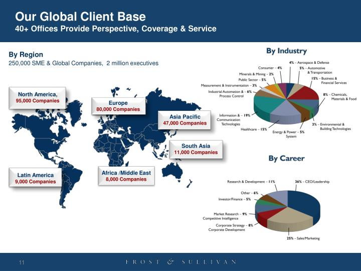 Our Global Client Base