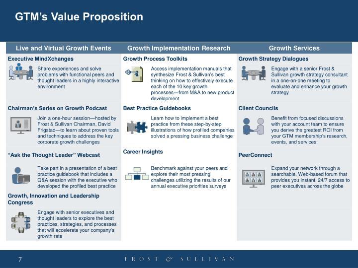 GTM's Value Proposition