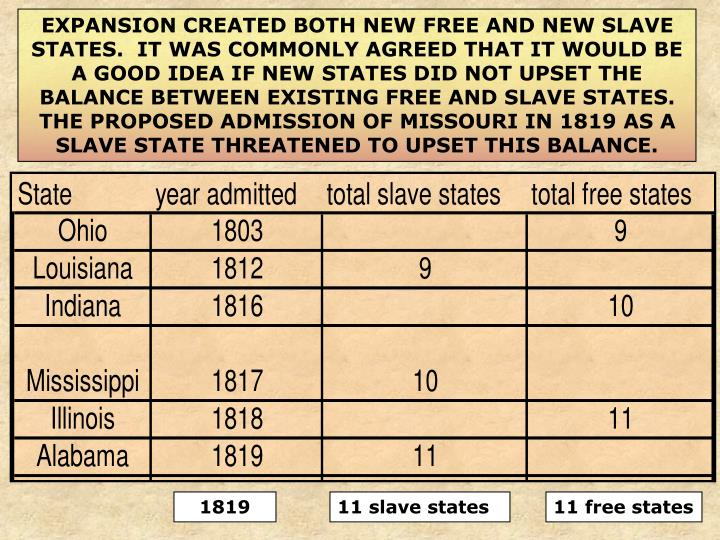 EXPANSION CREATED BOTH NEW FREE AND NEW SLAVE STATES.  IT WAS COMMONLY AGREED THAT IT WOULD BE A GOOD IDEA IF NEW STATES DID NOT UPSET THE BALANCE BETWEEN EXISTING FREE AND SLAVE STATES.  THE PROPOSED ADMISSION OF MISSOURI IN 1819 AS A SLAVE STATE THREATENED TO UPSET THIS BALANCE.