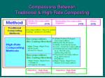 comparisons between traditional high rate composting