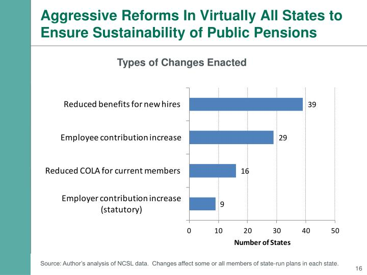 Aggressive Reforms In Virtually All States to Ensure Sustainability of Public Pensions