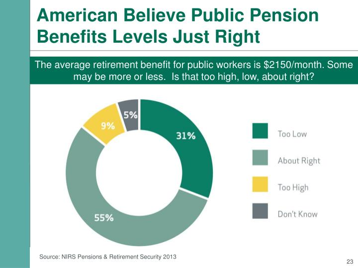 American Believe Public Pension Benefits Levels Just Right