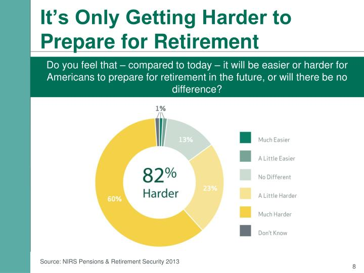 It's Only Getting Harder to Prepare for Retirement