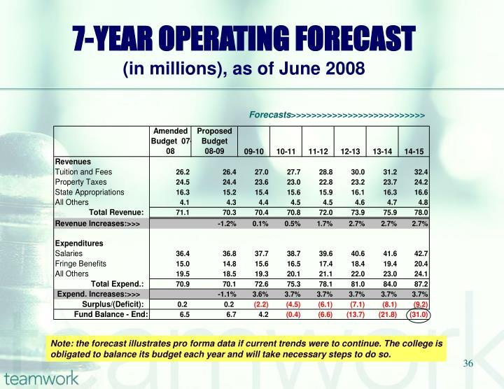 7-YEAR OPERATING FORECAST