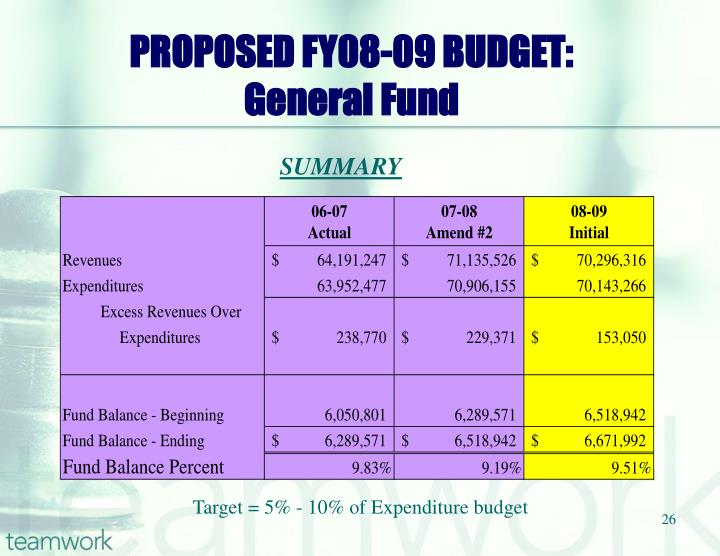 PROPOSED FY08-09 BUDGET: General Fund