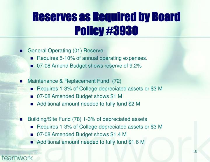 Reserves as Required by Board Policy #3930
