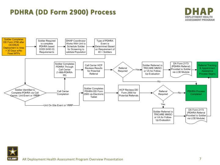 PPT - Army reserve deployment health assessment program PowerPoint ...