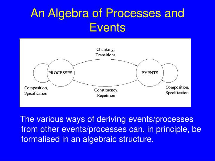 An Algebra of Processes and Events