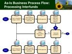as is business process flow processing interfunds