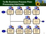to be business process flow processing interfunds