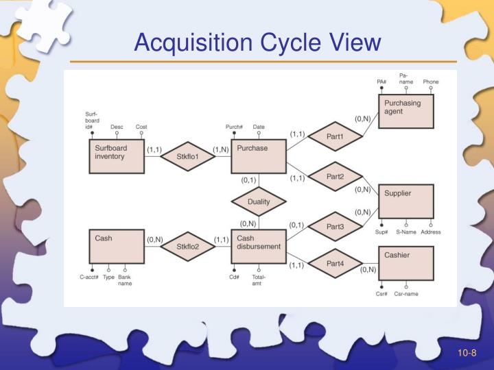 Acquisition Cycle View
