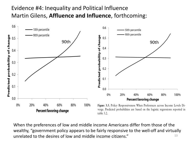 Evidence #4: Inequality and Political Influence
