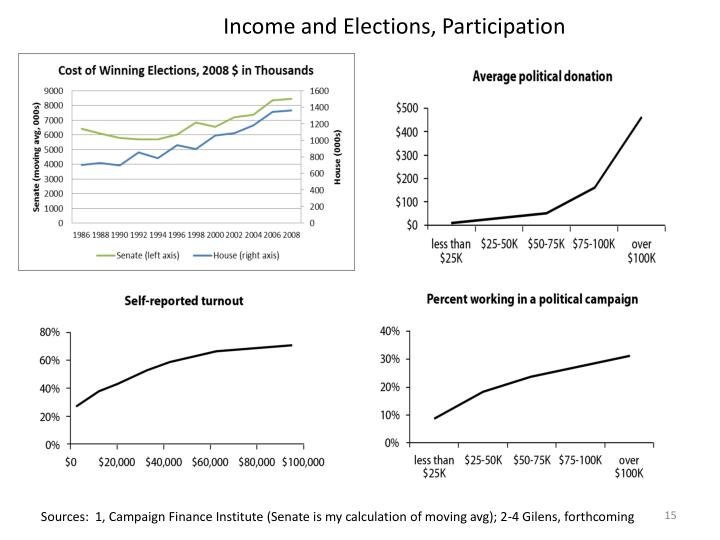 Income and Elections, Participation