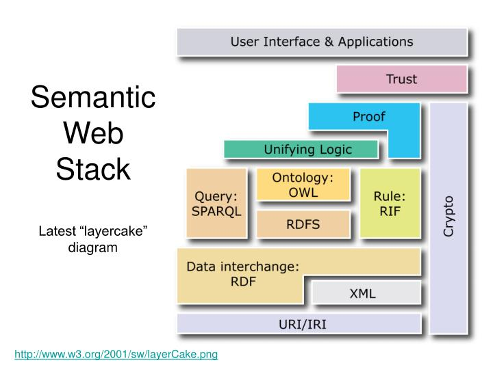 Semantic Web Layer Cake Syntax
