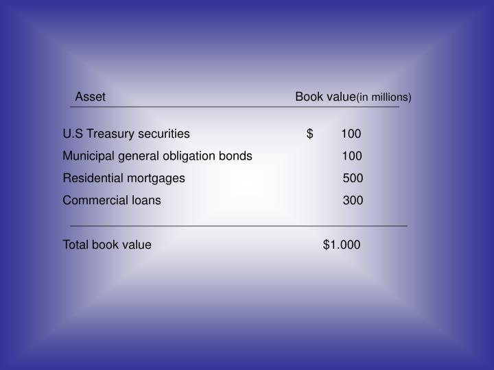 Asset			                     Book value