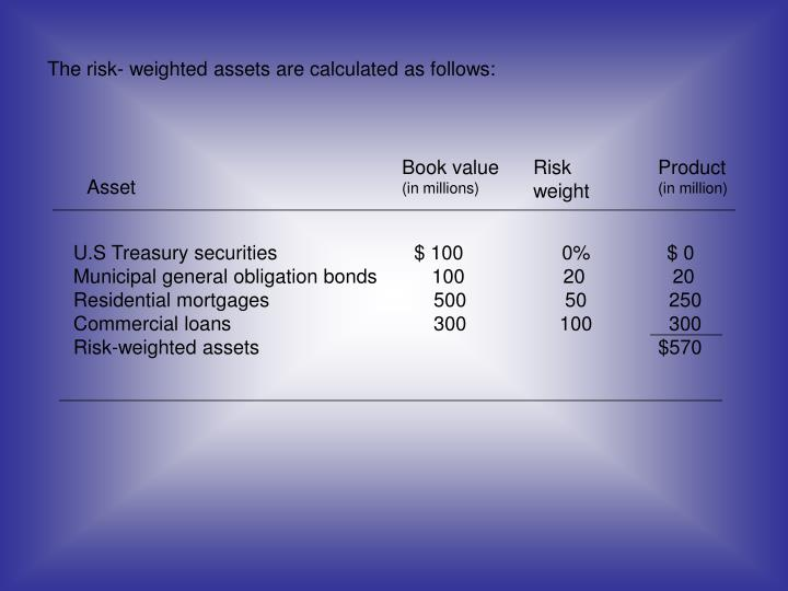 The risk- weighted assets are calculated as follows:
