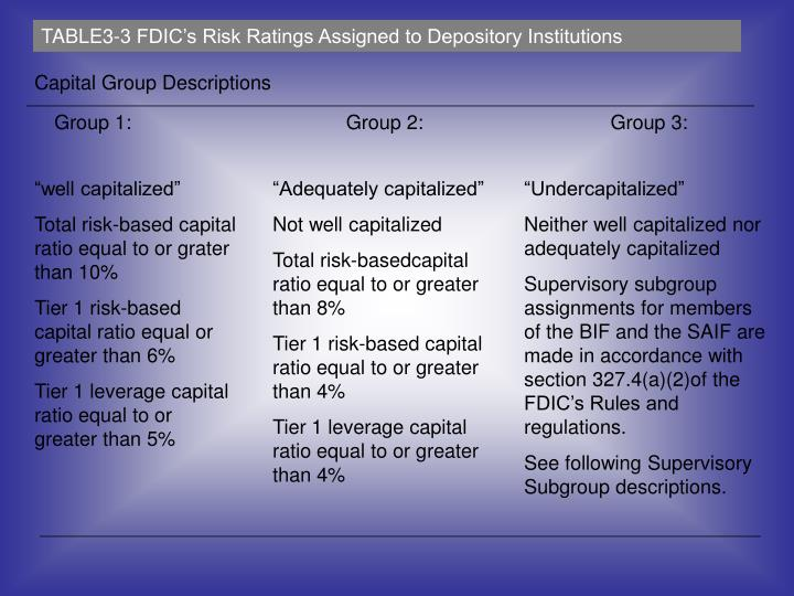 TABLE3-3 FDIC's Risk Ratings Assigned to Depository Institutions