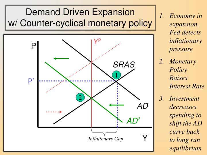 Demand Driven Expansion                            w/ Counter-cyclical monetary policy