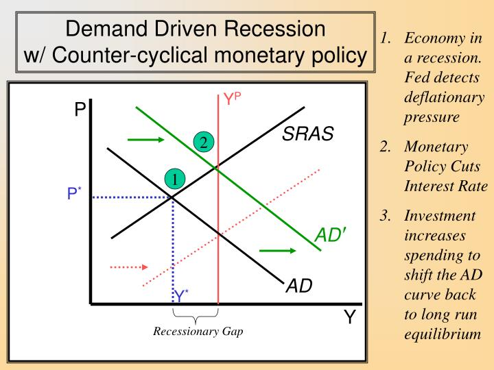 Demand Driven Recession                            w/ Counter-cyclical monetary policy