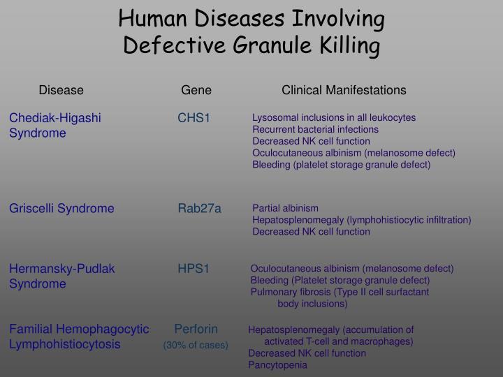 Human Diseases Involving