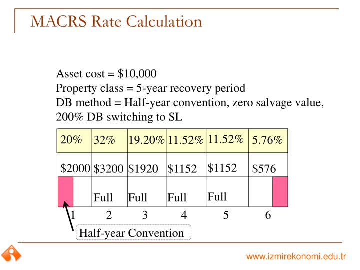 MACRS Rate Calculation