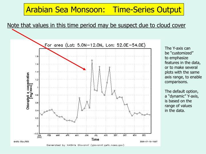Arabian Sea Monsoon:   Time-Series Output