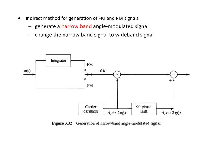 Indirect method for generation of FM and PM signals