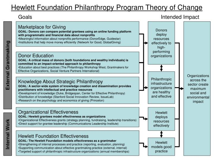 Hewlett Foundation Philanthropy Program Theory of Change