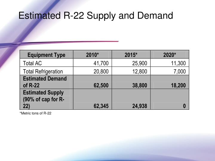 Estimated R-22 Supply and Demand