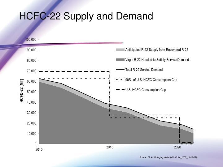 HCFC-22 Supply and Demand