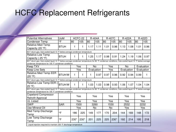 HCFC Replacement Refrigerants