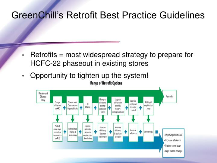 Retrofits = most widespread strategy to prepare for HCFC-22 phaseout in existing stores