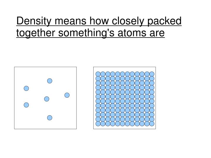 Density means how closely packed together something's atoms are