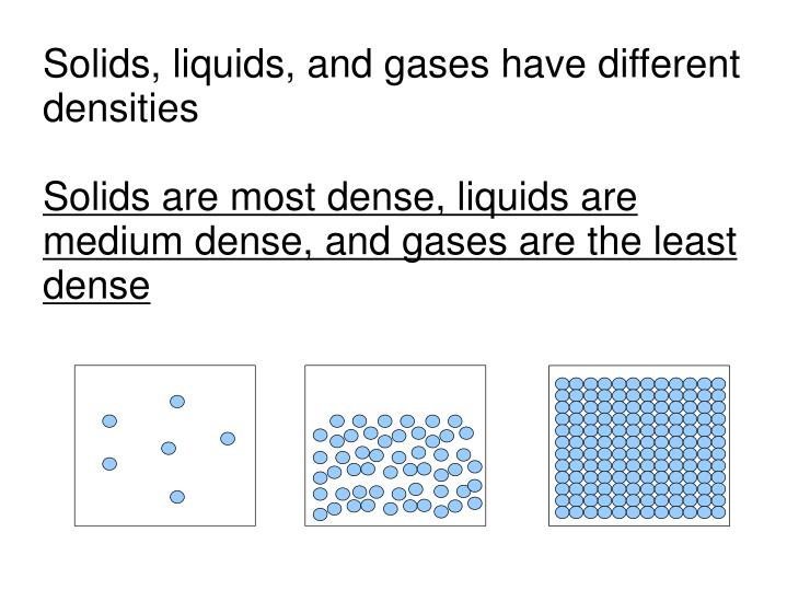 Solids, liquids, and gases have different densities