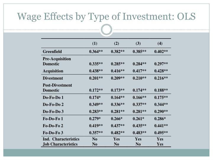 Wage Effects by Type of Investment: OLS