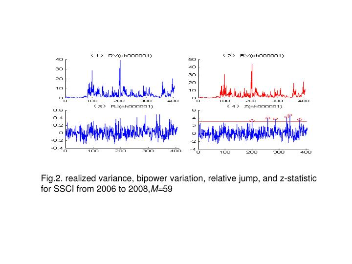 Fig.2. realized variance, bipower variation, relative jump, and z-statistic for SSCI from 2006 to 2008,