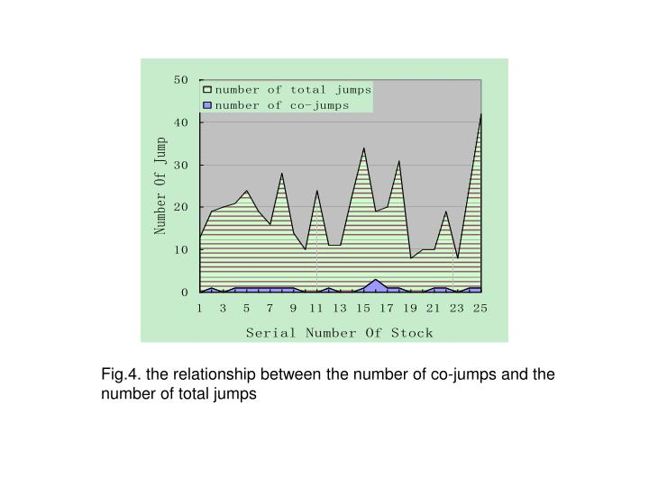 Fig.4. the relationship between the number of co-jumps and the number of total jumps
