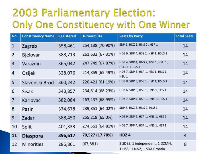 2003 Parliamentary Election: