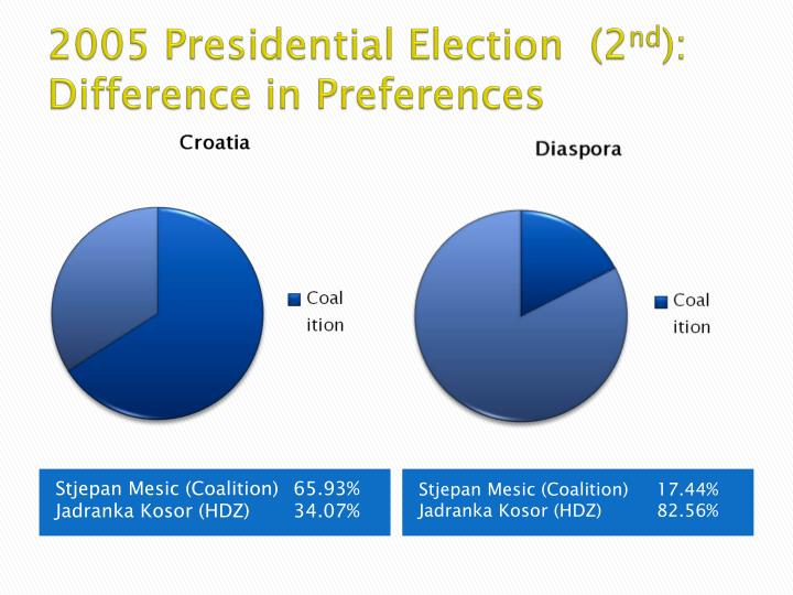 2005 Presidential Election  (2