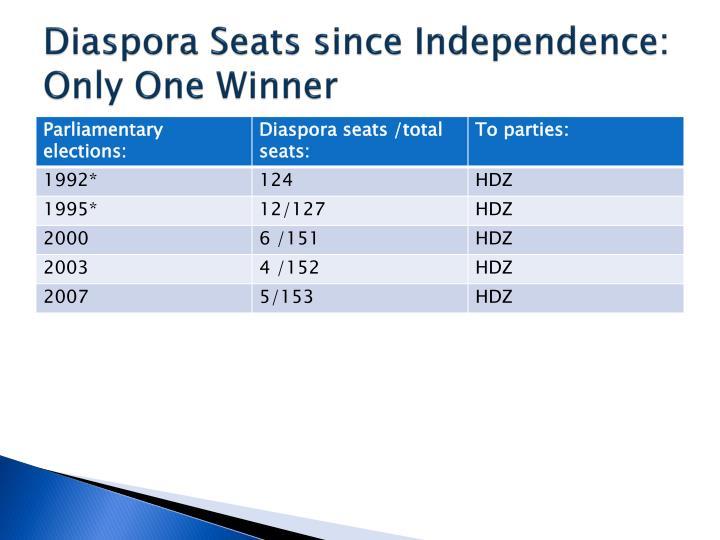 Diaspora Seats since Independence: