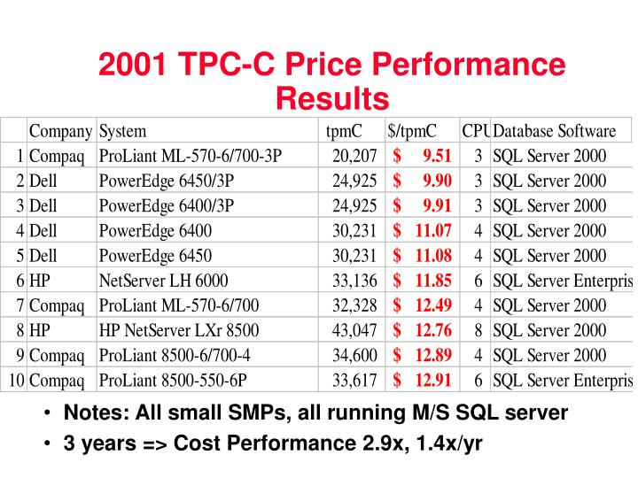 2001 TPC-C Price Performance Results