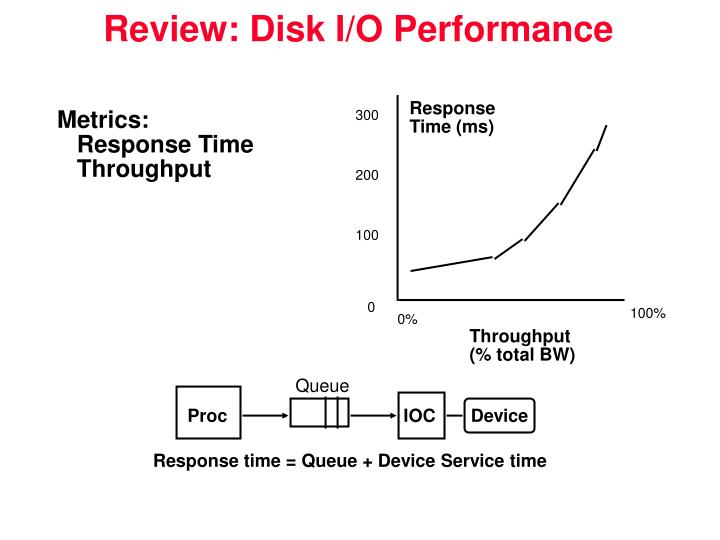 Review disk i o performance